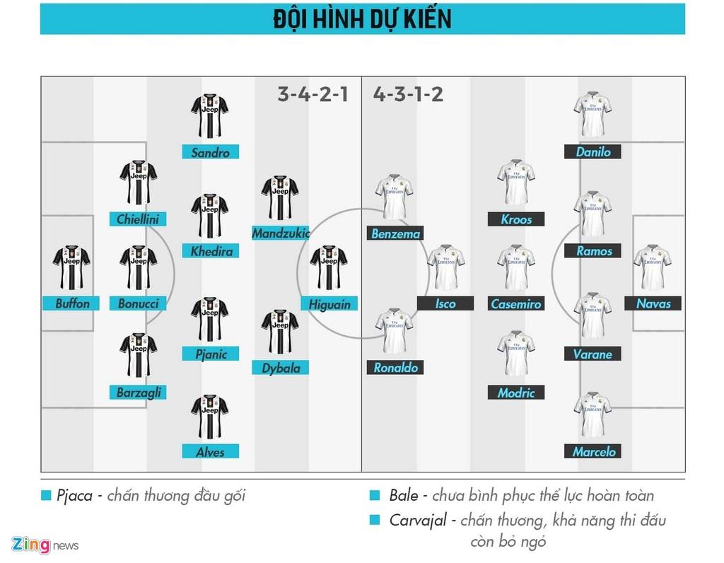 Nhan dinh Real vs Juventus: Tien bac, su dien ro va hai so phan hinh anh 4