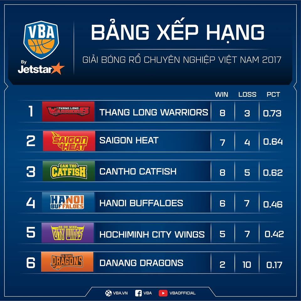 Thang lon Cantho Catfish, Hochiminh City Wings nuoi mong play-off hinh anh 12
