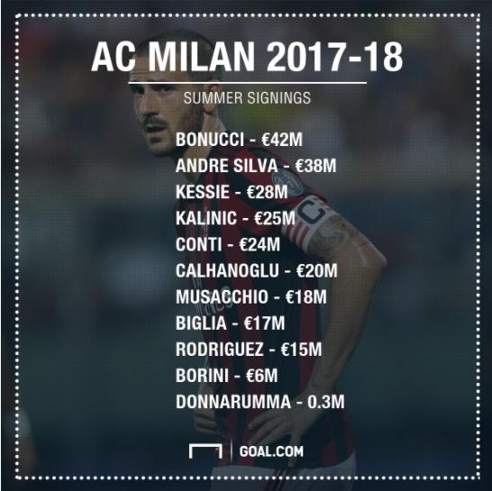 AC Milan duoi tay chu Trung Quoc: Chua bat dau da lui tan hinh anh 1