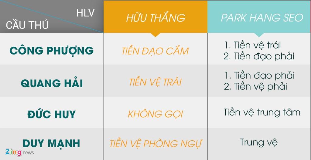 Vi sao Huu Thang dai bai, con Park Hang-seo thanh cong o U23 Viet Nam? hinh anh 3