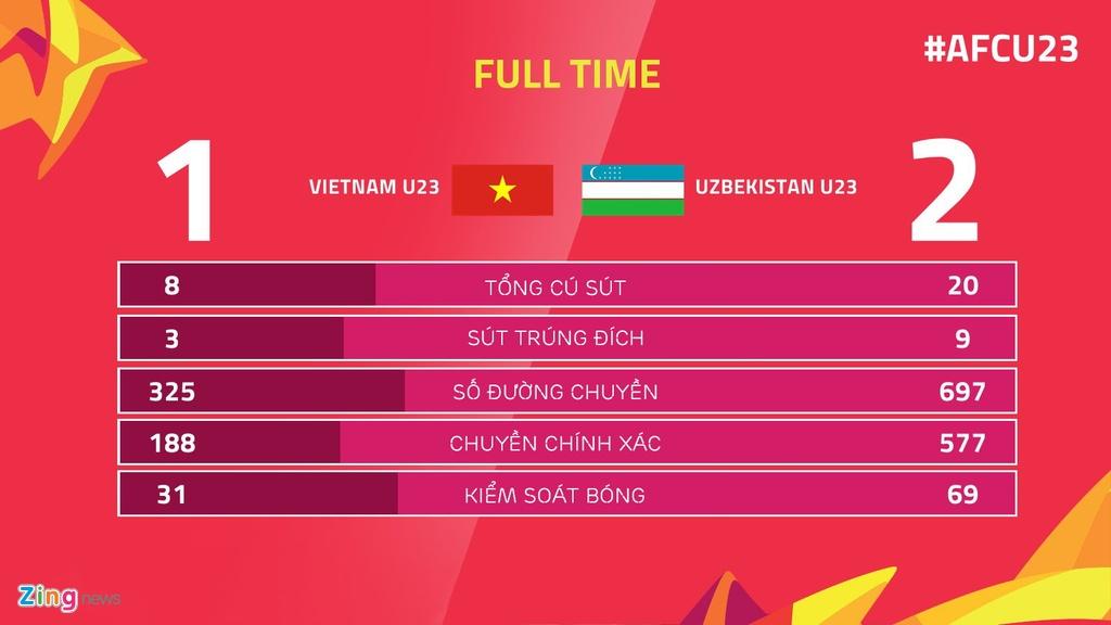 Uzbekistan da phai khiep so U23 Viet Nam nhu the nao? anh 4