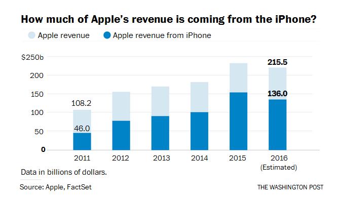 Tim Cook: 'iPhone la con ga de trung vang cua Apple' hinh anh 2