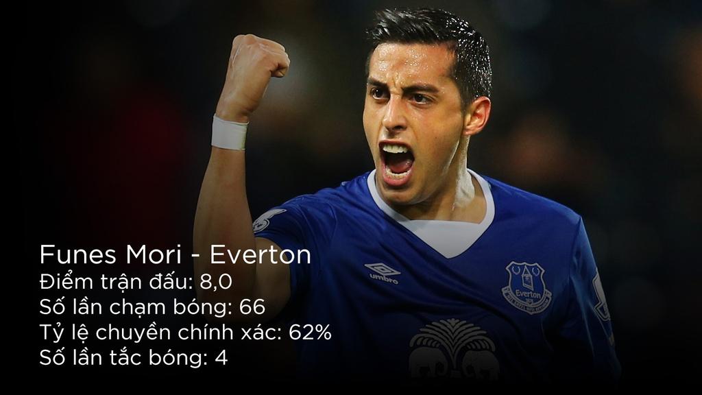 Martial, Costa vao doi hinh hay nhat vong 20 Premier League hinh anh 3