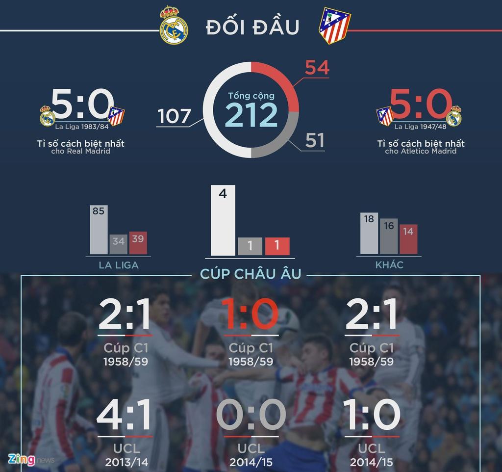 Chung ket Champions League Real vs Atletico: Co hoi doi no hinh anh 2