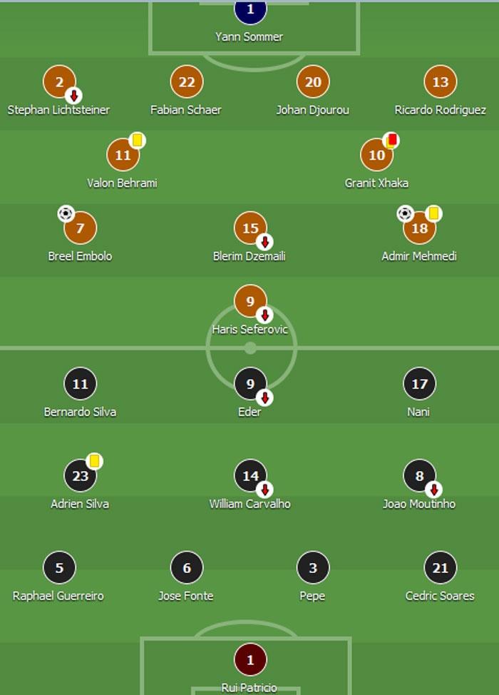 Khong co Ronaldo, Bo Dao Nha thua 0-2 va dung cuoi bang hinh anh 1