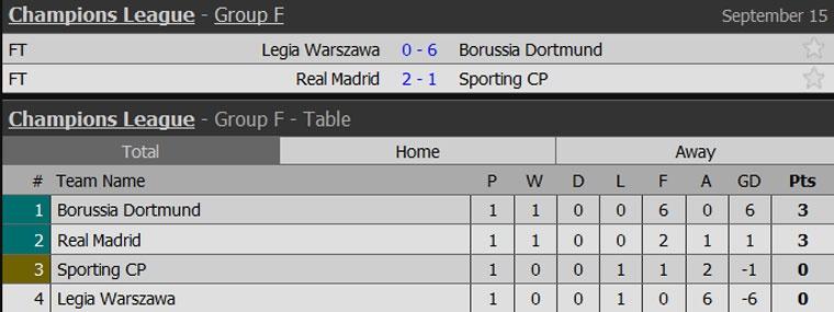 Dortmund thang 6-0 o Champions League anh 9