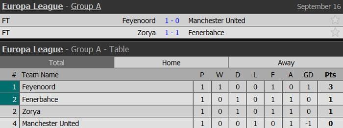 MU that bai 0-1 ngay tran ra quan o Europa League hinh anh 13