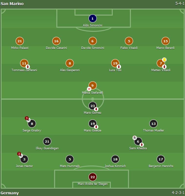 Thang San Marino 8-0, tuyen Duc xay chac ngoi dau hinh anh 1