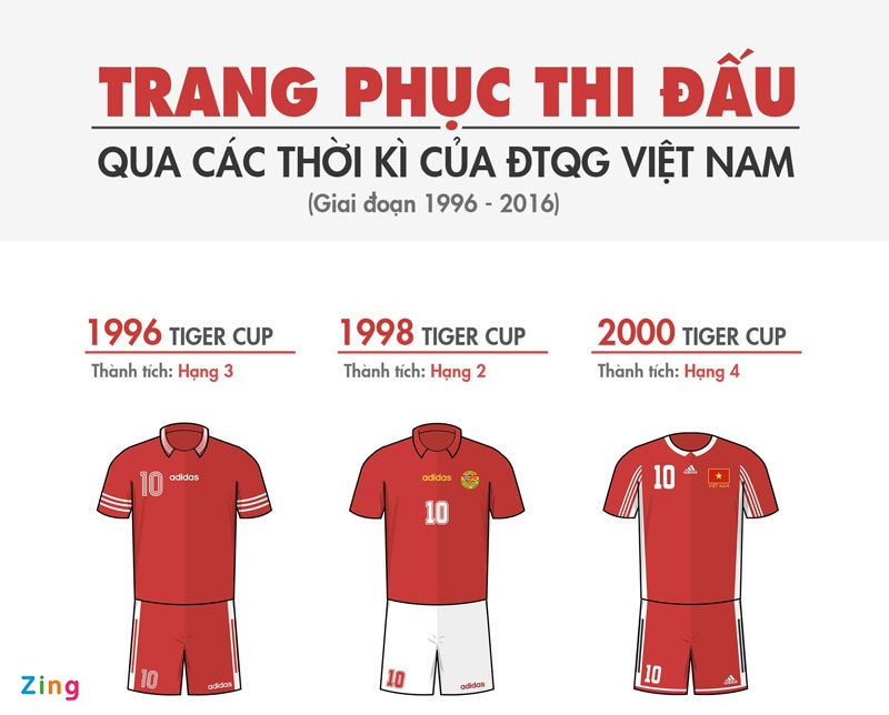 Thanh tich cua Viet Nam o AFF Cup anh 1
