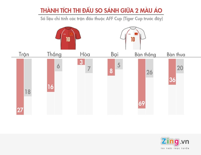 Thanh tich cua Viet Nam o AFF Cup anh 6