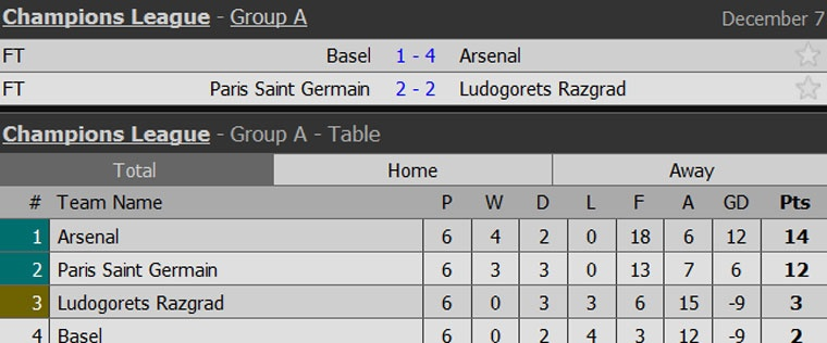 Thang tran cuoi 4-1, Arsenal dan dau bang o Champions League hinh anh 11