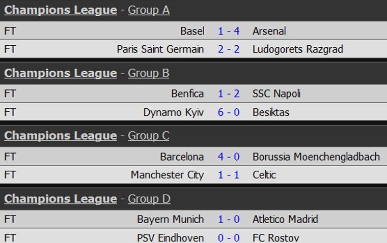 Man City lap ky luc bat bai tren san nha o Champions League hinh anh 11