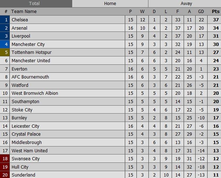 Arsenal thua nguoc 1-2 truoc Everton anh 10