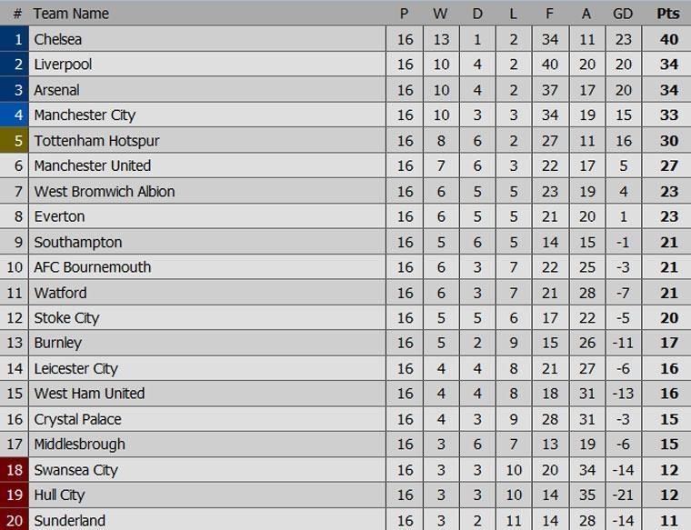 Man City tro lai manh me sau that bai truoc Leicester hinh anh 9