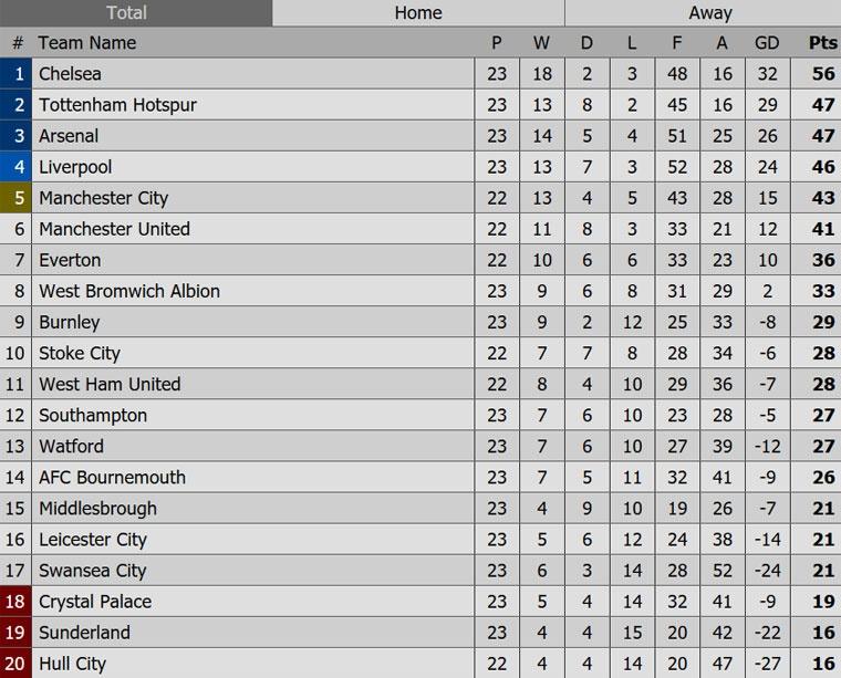 Arsenal thua 1-2 truoc Watford anh 11
