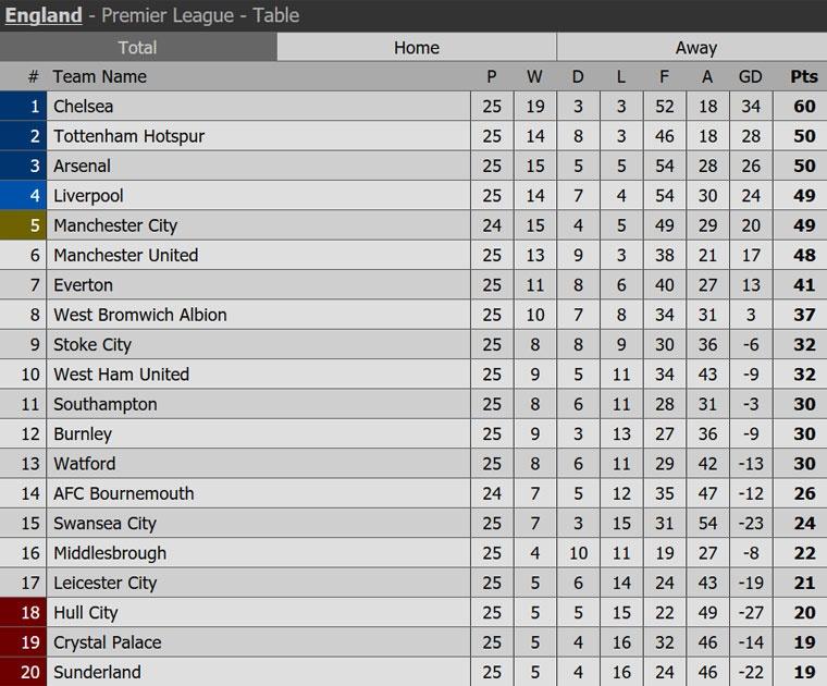 Leicester thua tran thu 14 o Premier League anh 9