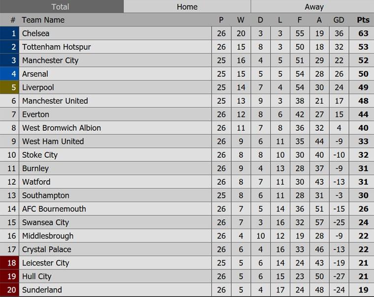 Harry Kane lap hat-trick dua Tottenham len vi tri thu 2 hinh anh 11