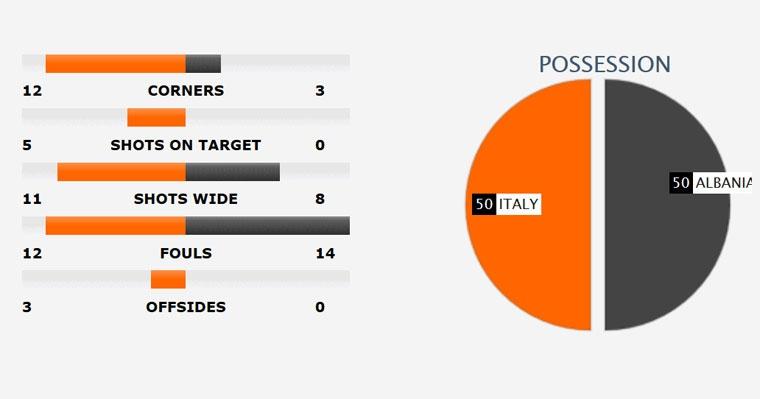 Buffon giu sach luoi trong tran thu 1000, Italy thang 2-0 hinh anh 10