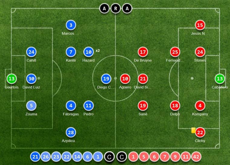 Chelsea tien gan chuc vo dich sau tran thang Man City 2-1 hinh anh 1