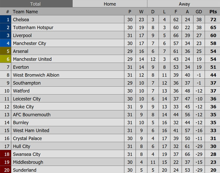 Chelsea tien gan chuc vo dich sau tran thang Man City 2-1 hinh anh 13