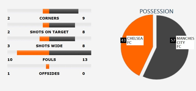 Chelsea tien gan chuc vo dich sau tran thang Man City 2-1 hinh anh 12