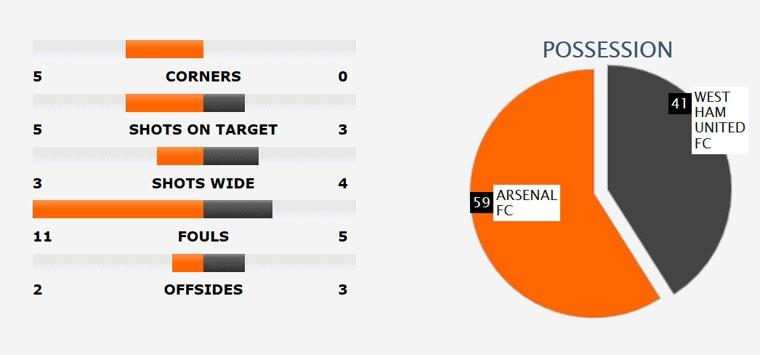 Arsenal thang West Ham 3-0, day MU xuong vi tri thu 6 hinh anh 9