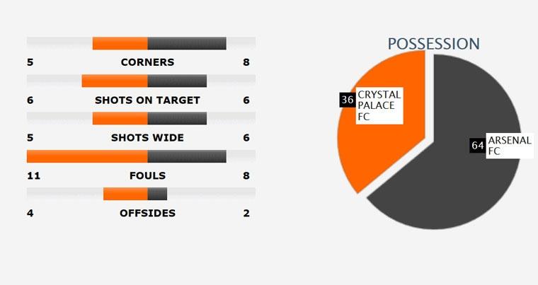 Arsenal thua Crystal Palace 0-3, hut hoi trong cuoc dua top 4 hinh anh 10