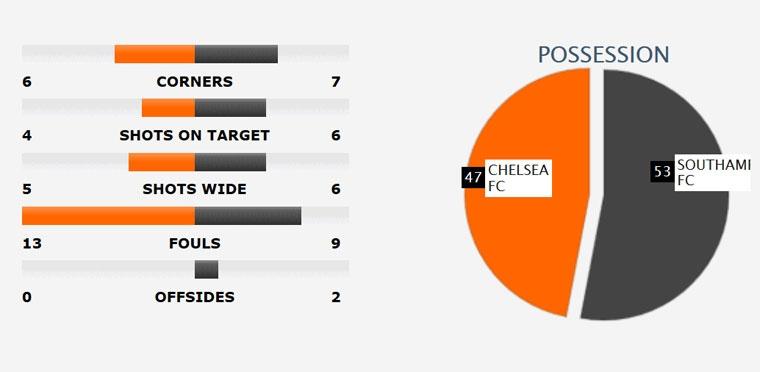 Chelsea vung vang ngoi dau sau tran thang Southampton 4-2 hinh anh 10