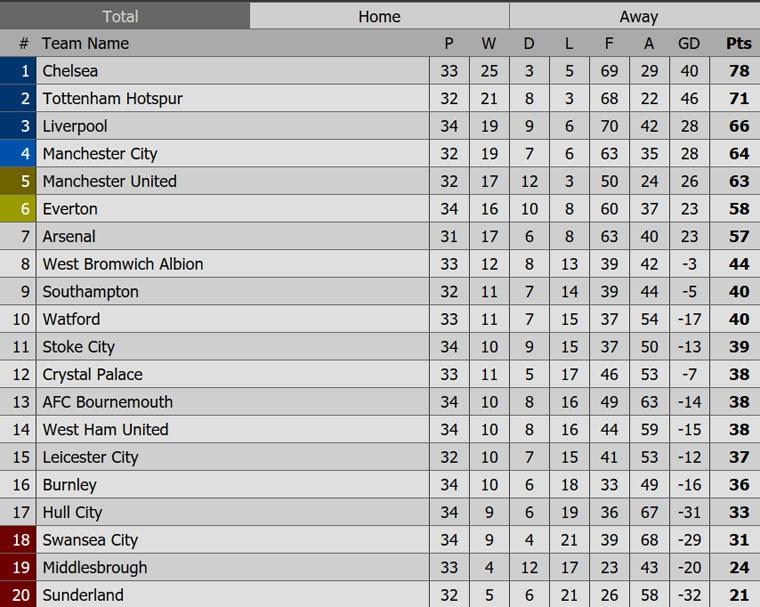 Chelsea vung vang ngoi dau sau tran thang Southampton 4-2 hinh anh 11