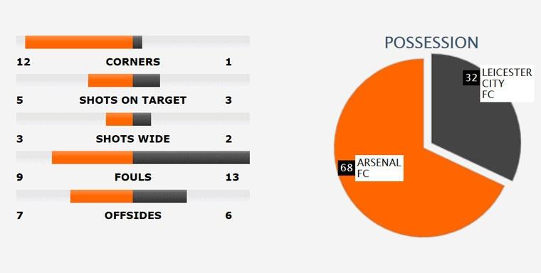 Arsenal danh bai Leicester 1-0 anh 11