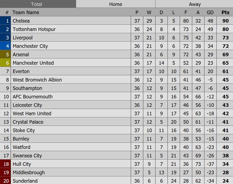 Chelsea thang mung danh hieu Premier League anh 12