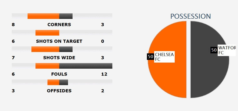 Chelsea thang mung danh hieu Premier League anh 11