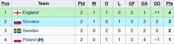 Tai nang tre Premier League giup U21 Anh len ngoi dau bang hinh anh 9
