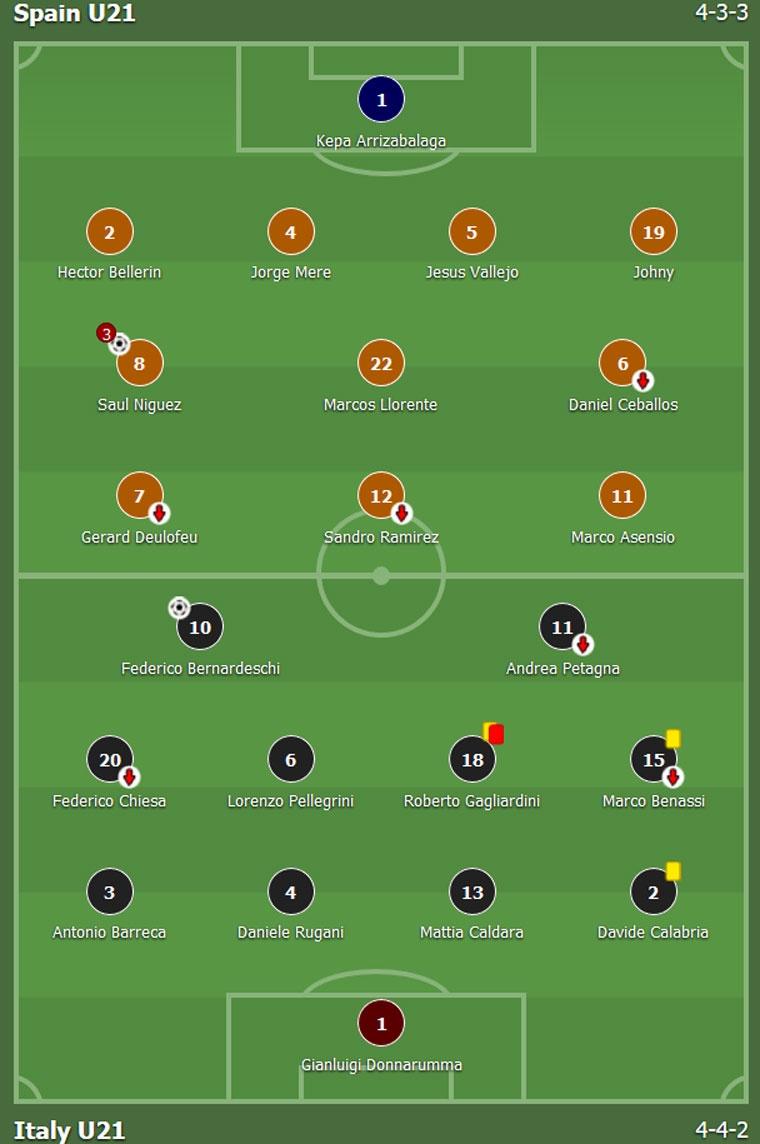 Tay Ban Nha vao chung ket U21 chau Au hinh anh 9