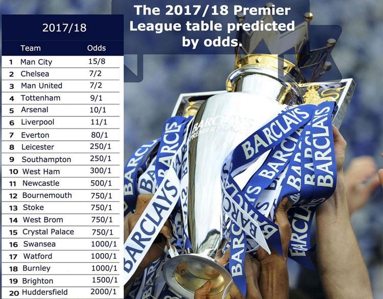 Nhung doi co suc hut lon o Premier League mua 2017/18 hinh anh 11