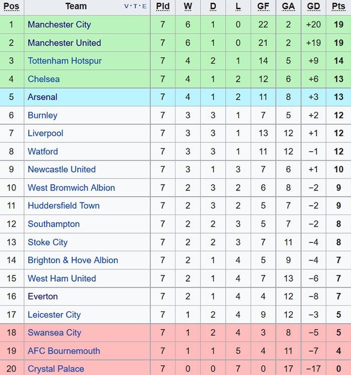 MU nhuom do doi hinh tieu bieu vong 7 Premier League hinh anh 12