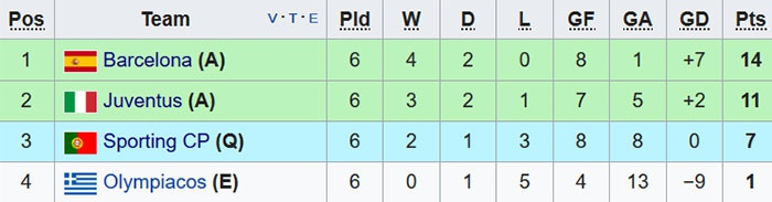 Barca thang Sporting 2-0, keo dai mach bat bai mua nay hinh anh 13