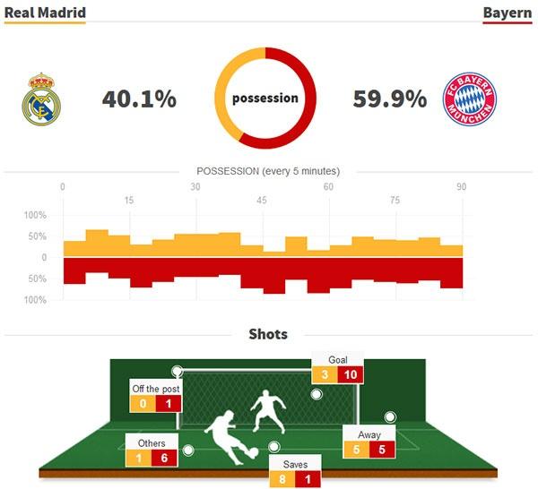 Cau thu Bayern om dau that vong truoc Real Madrid hinh anh 8