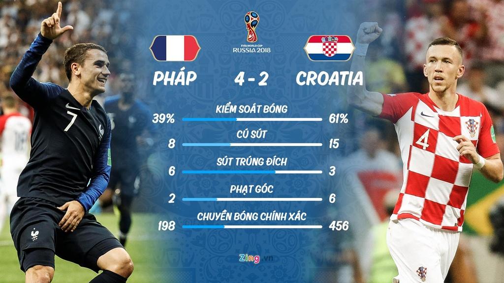 Phap vo dich World Cup: Chien thang khong danh rieng cho mot ngoi sao hinh