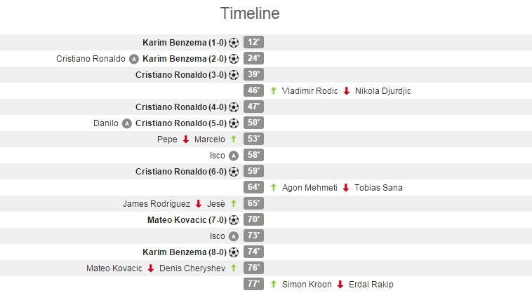 Ghi 4 ban trong 19 phut, Ronaldo giup Real dai thang 8-0 hinh anh 12
