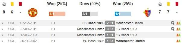 Nhung diem nhan truoc tran Man Utd - Basel hinh anh 4