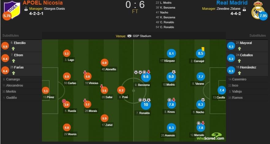 Danh bai APOEL, Real Madrid va Ronaldo lap ky luc Champions League hinh anh 12