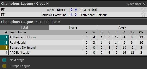 Danh bai APOEL, Real Madrid va Ronaldo lap ky luc Champions League hinh anh 13