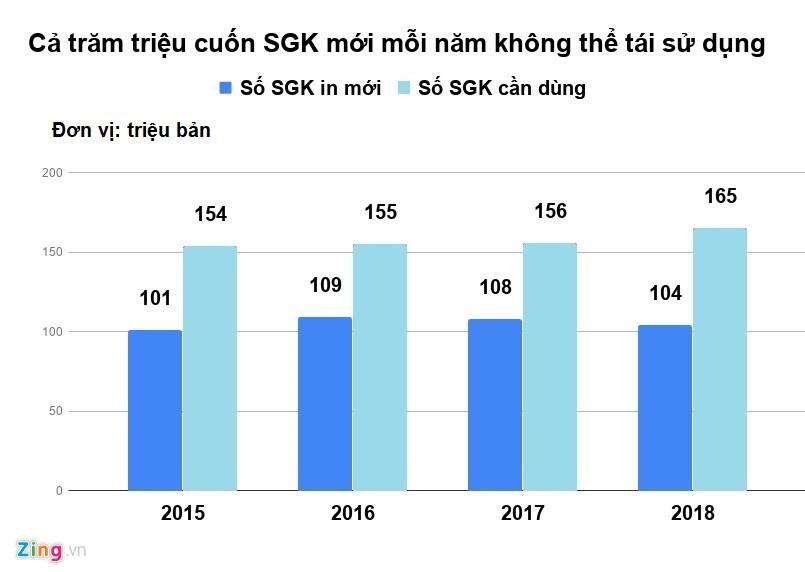 'Bo GD&DT khong tra loi ve lang phi SGK la ne tranh trach nhiem' hinh anh 5