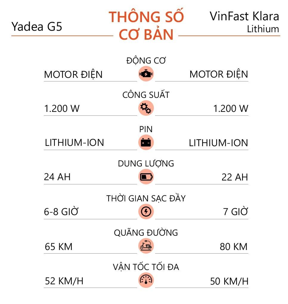 So sanh xe dien Yadea G5 va VinFast Klara hinh anh 12