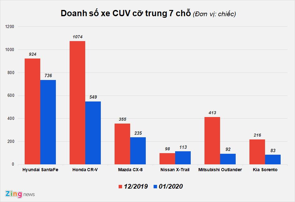 Doanh số các mẫu crossover 7 chỗ tại Việt Nam trong tháng 1/2020.