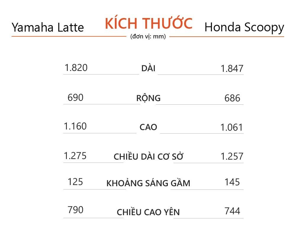 Mua xe tay ga nu voi 40 trieu - chon Yamaha Latte hay Honda Scoopy? hinh anh 7 Yamaha_Janus_Honda_Scoopy_1.jpg