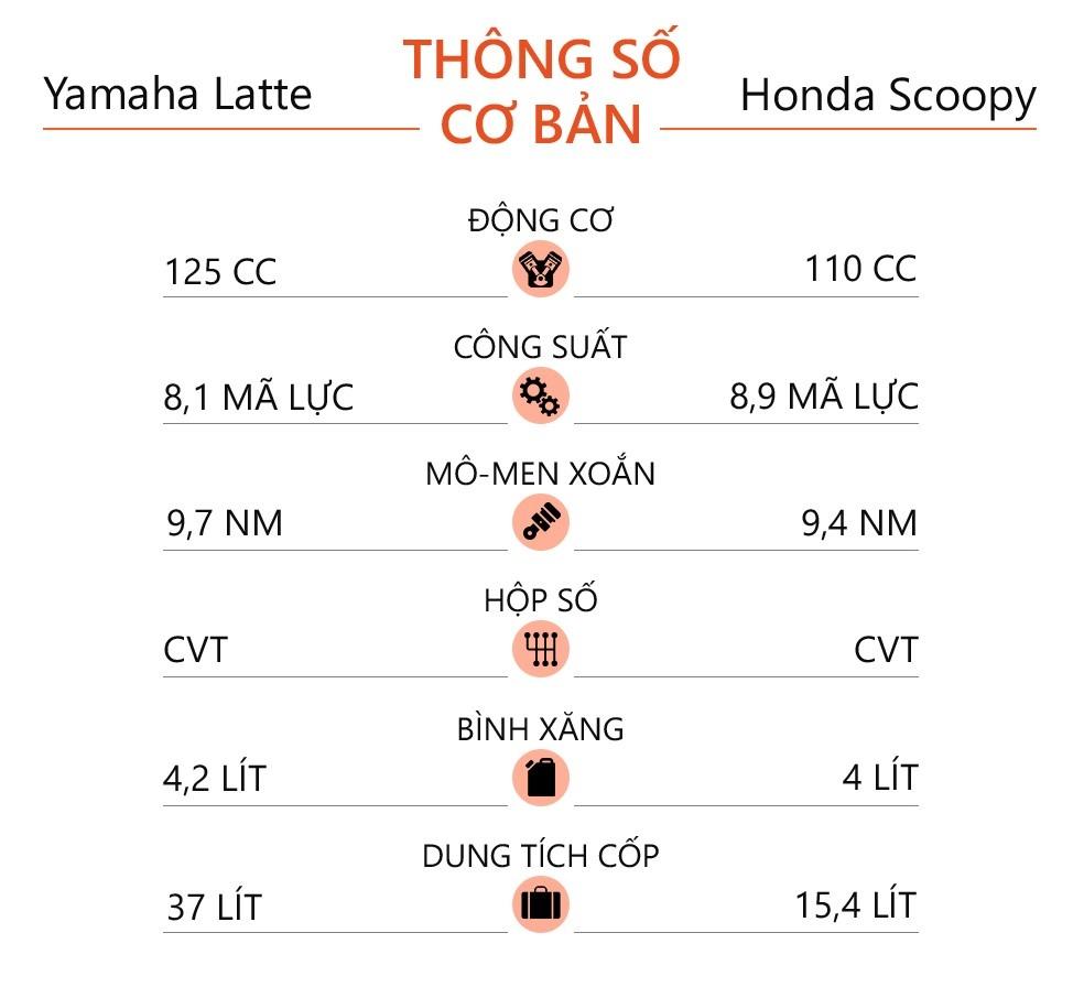 Mua xe tay ga nu voi 40 trieu - chon Yamaha Latte hay Honda Scoopy? hinh anh 16 Yamaha_Janus_Honda_Scoopy_2.jpg