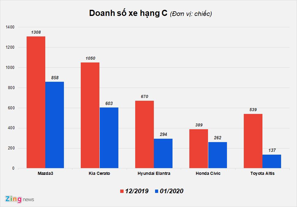 Doanh số bán hàng phân khúc xe hạng C tại Việt Nam tháng 1/2020. Số liệu: VAMA và TC Motor.