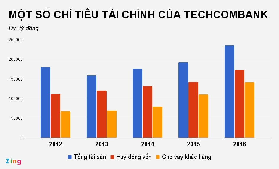 CEO Techcombank: 'Lam kinh doanh can dua tren so truong' hinh anh 3